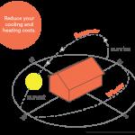 Solar passive orientation
